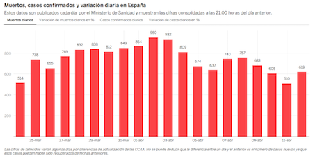 El País, Spain, death toll, coronavirus